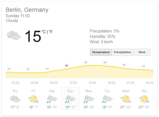 Previsión del tiempo para los suplementos dominicales en Berlín.