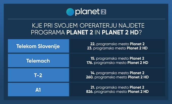Planet 2. Liga. City Software. Prva Liga Telekom Slovenia.
