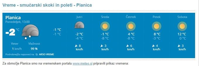 Planica weather
