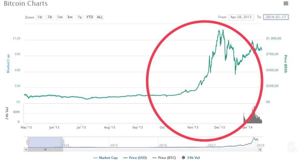 Investuojant į onecoin kriptovaliutas. Kategorijos