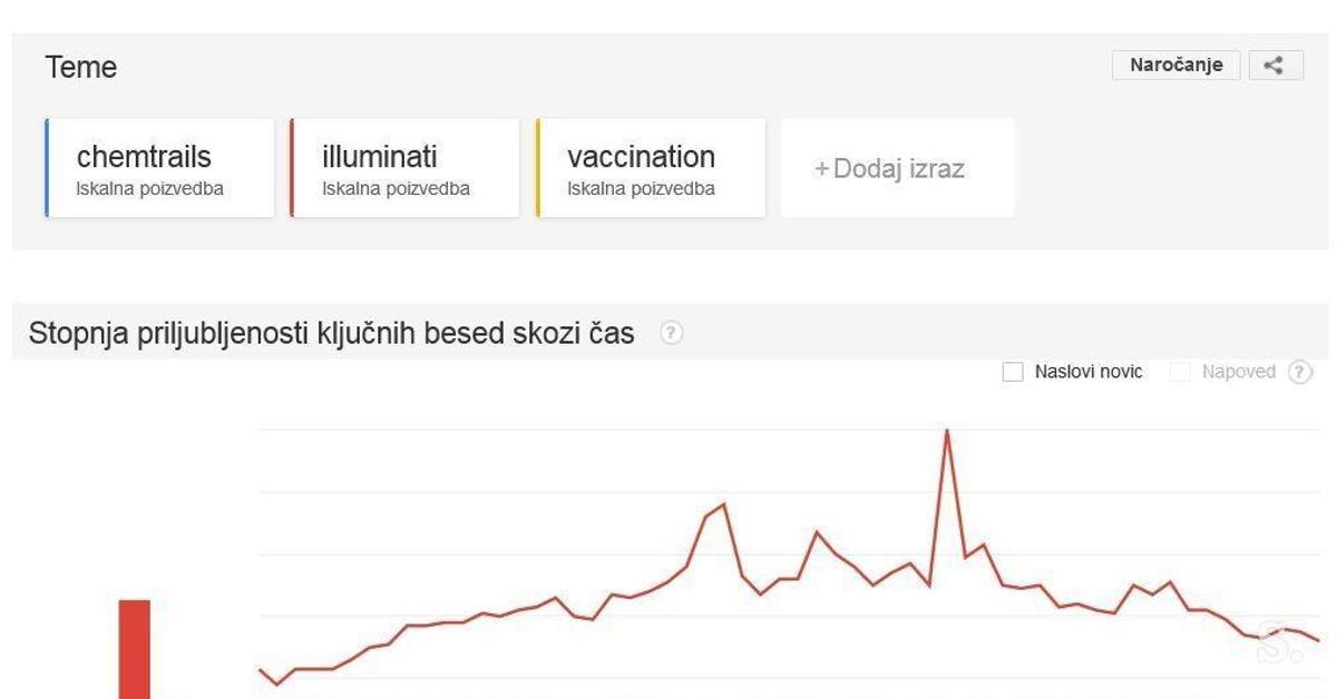 Kaj zanima Slovence?