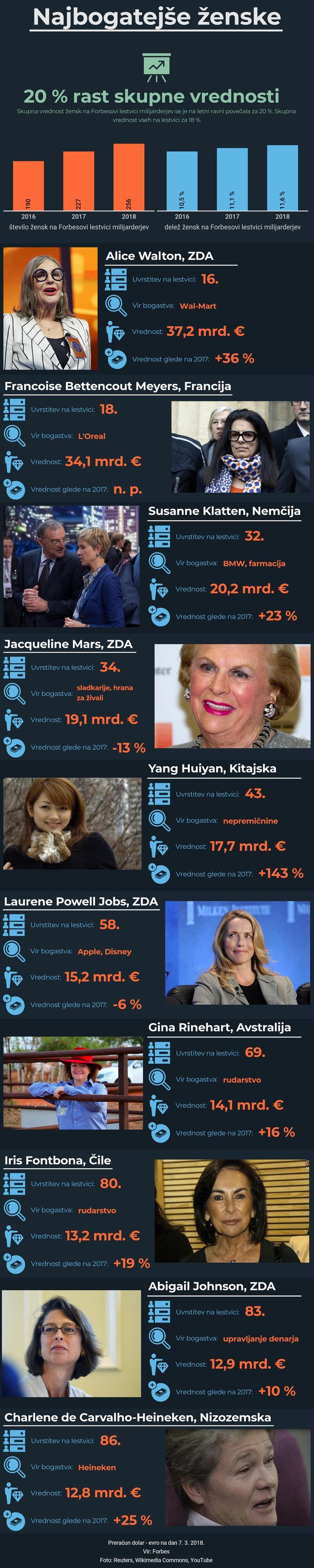 Najbogatejše ženske 2018