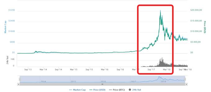 bitcoin tečaj)